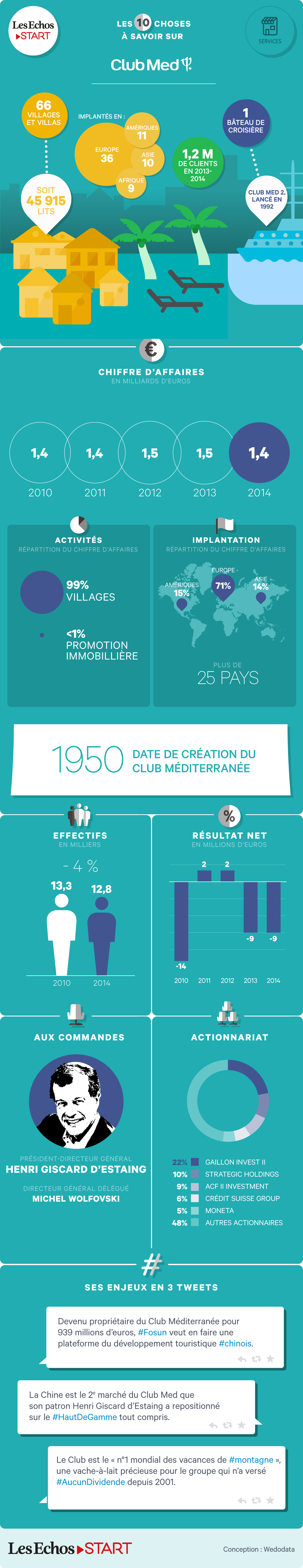 Poster Echos Start - Club Med