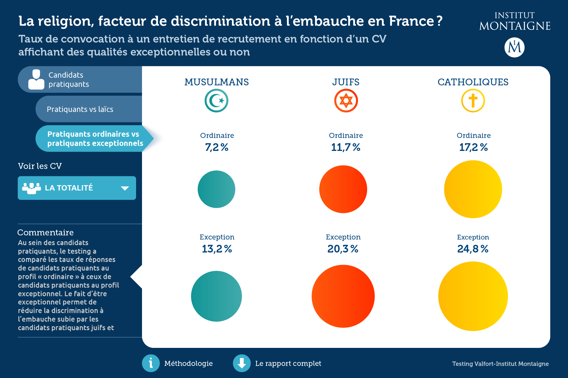Institut Montaigne : La religion en France, facteur de discrimination à l'embauche en France ? - module interactif